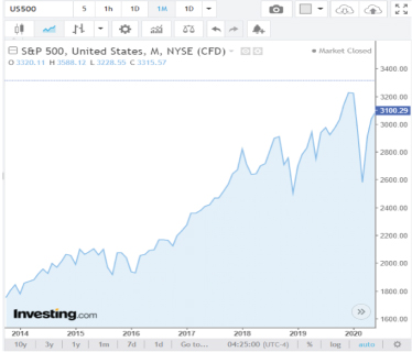 investing-The-S&P-500-Today